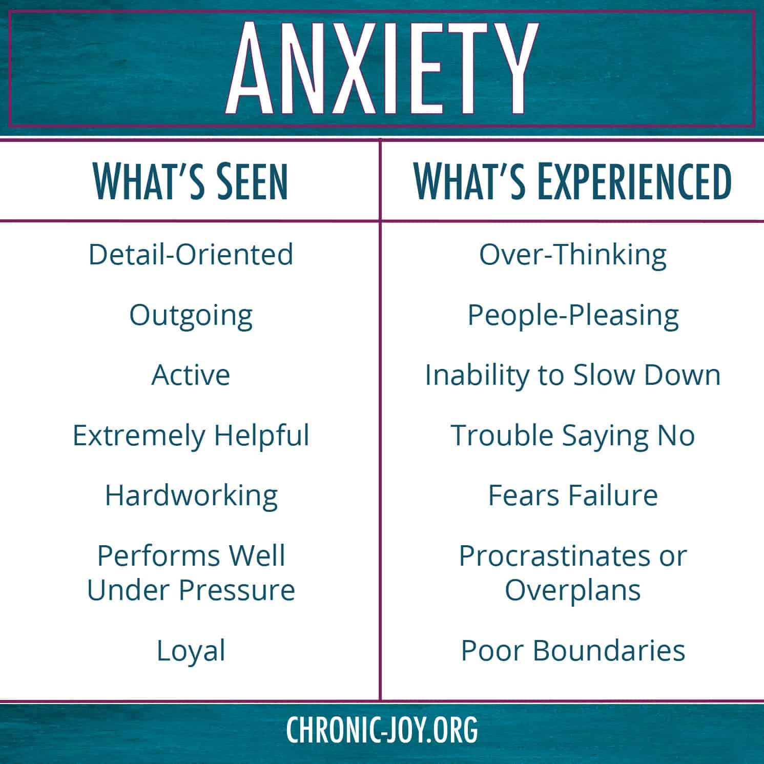 Anxiety: What's Seen/What's Experienced