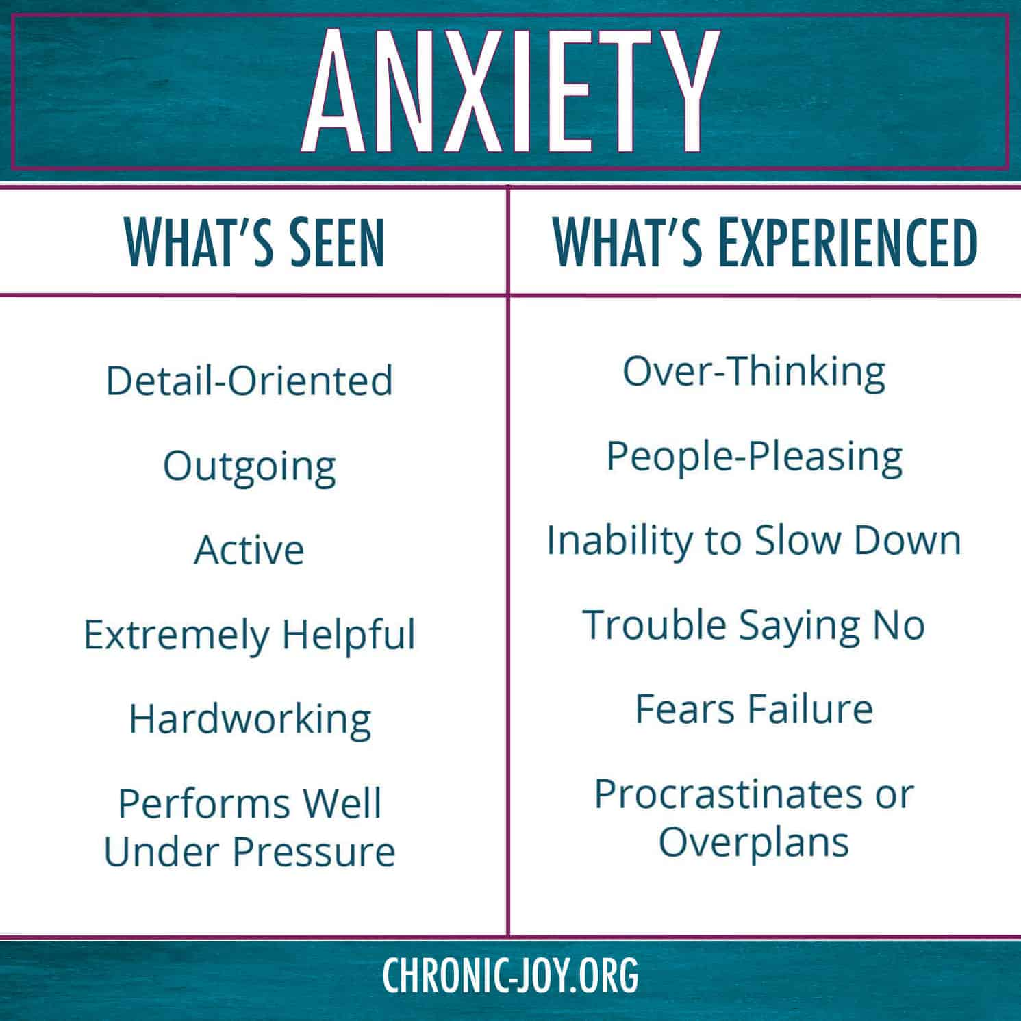 Anxiety - What's See & What's Experienced