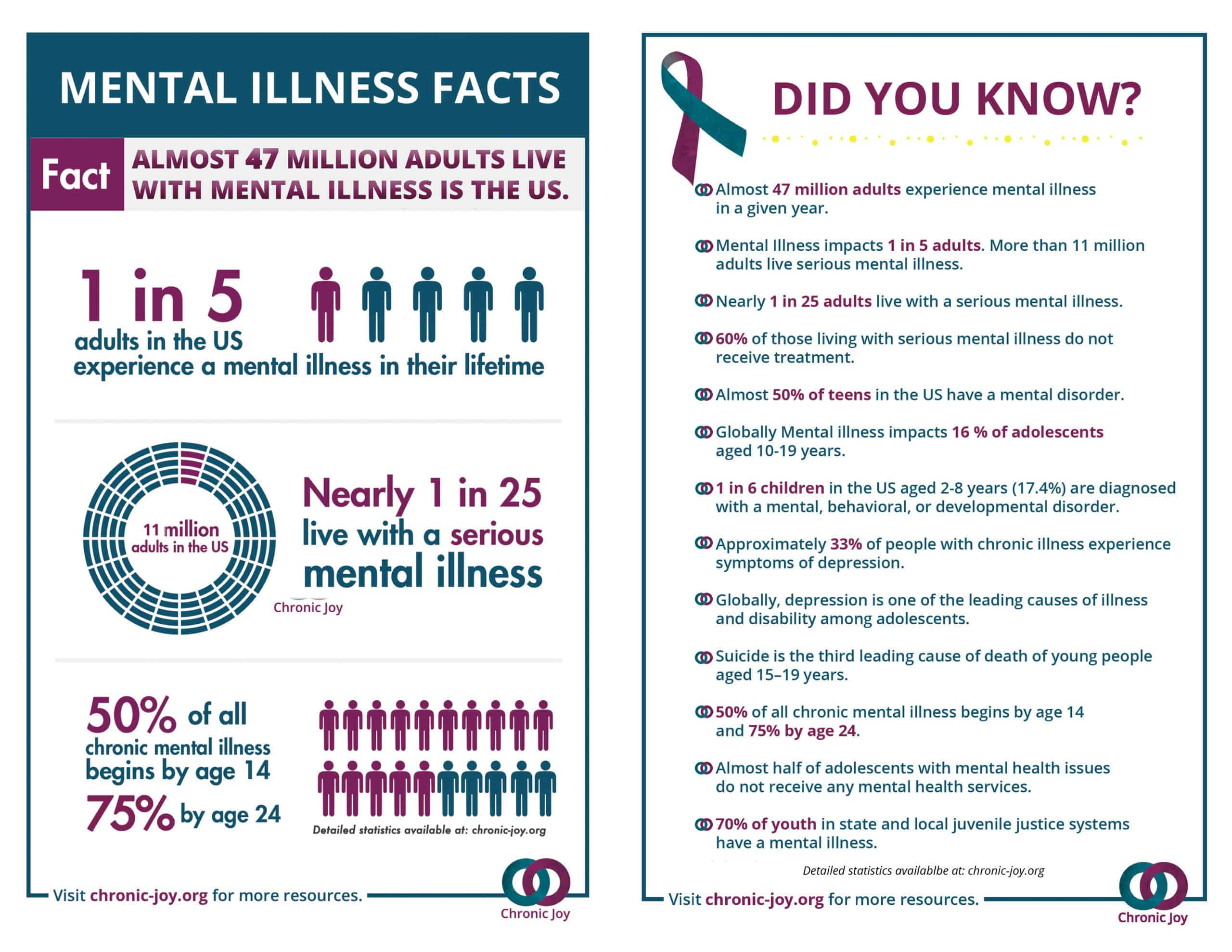 Mental Illness Facts