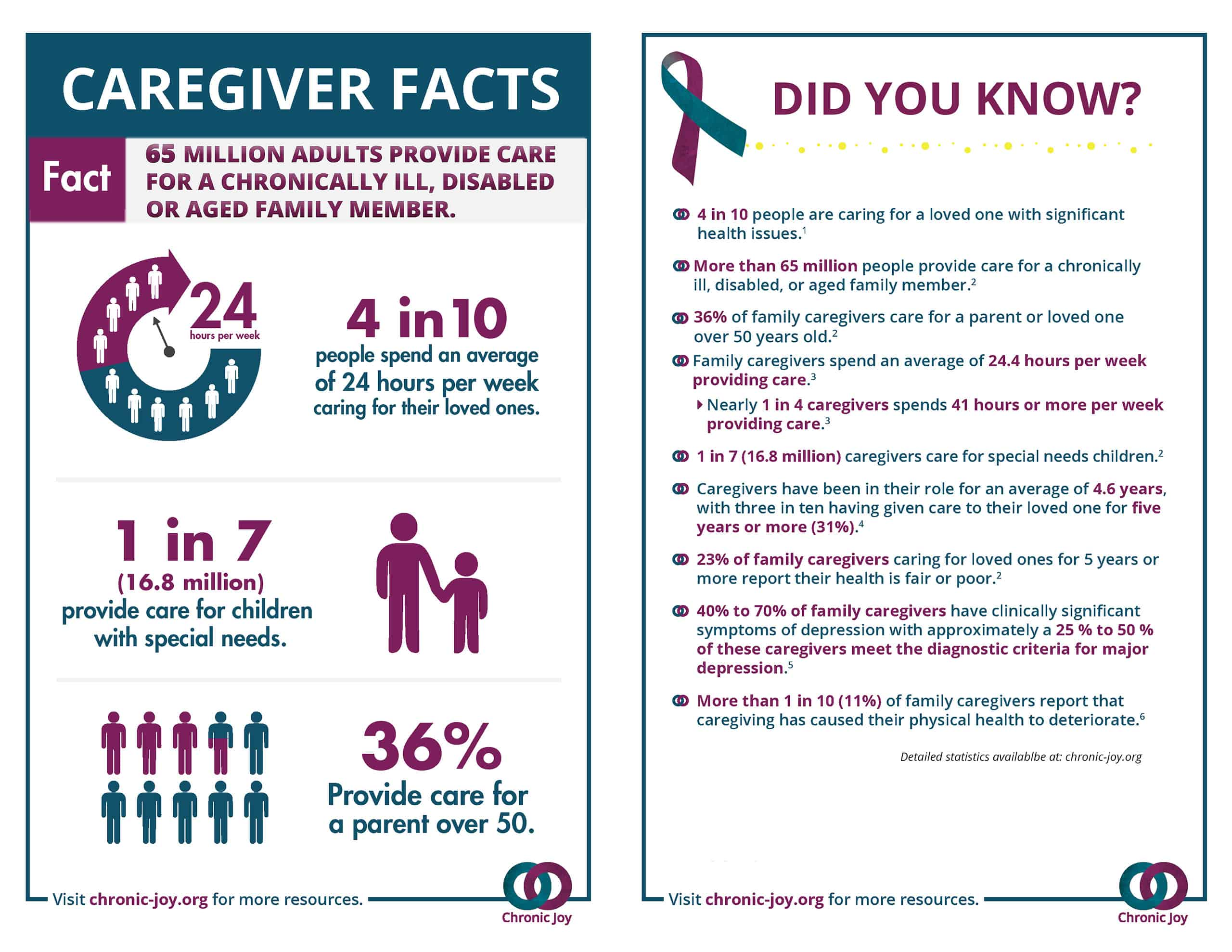 Caregiver Facts