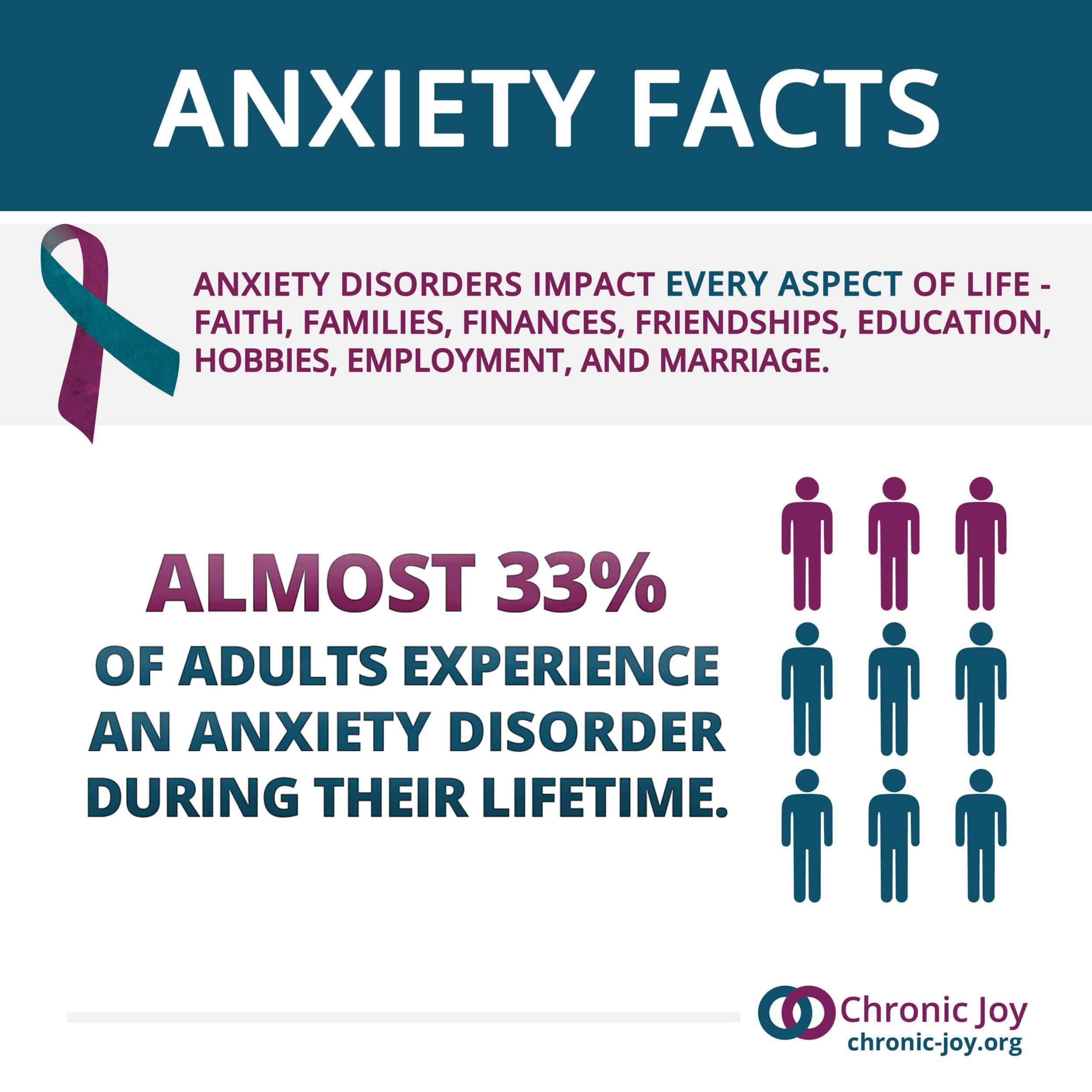 Anxiety Fact