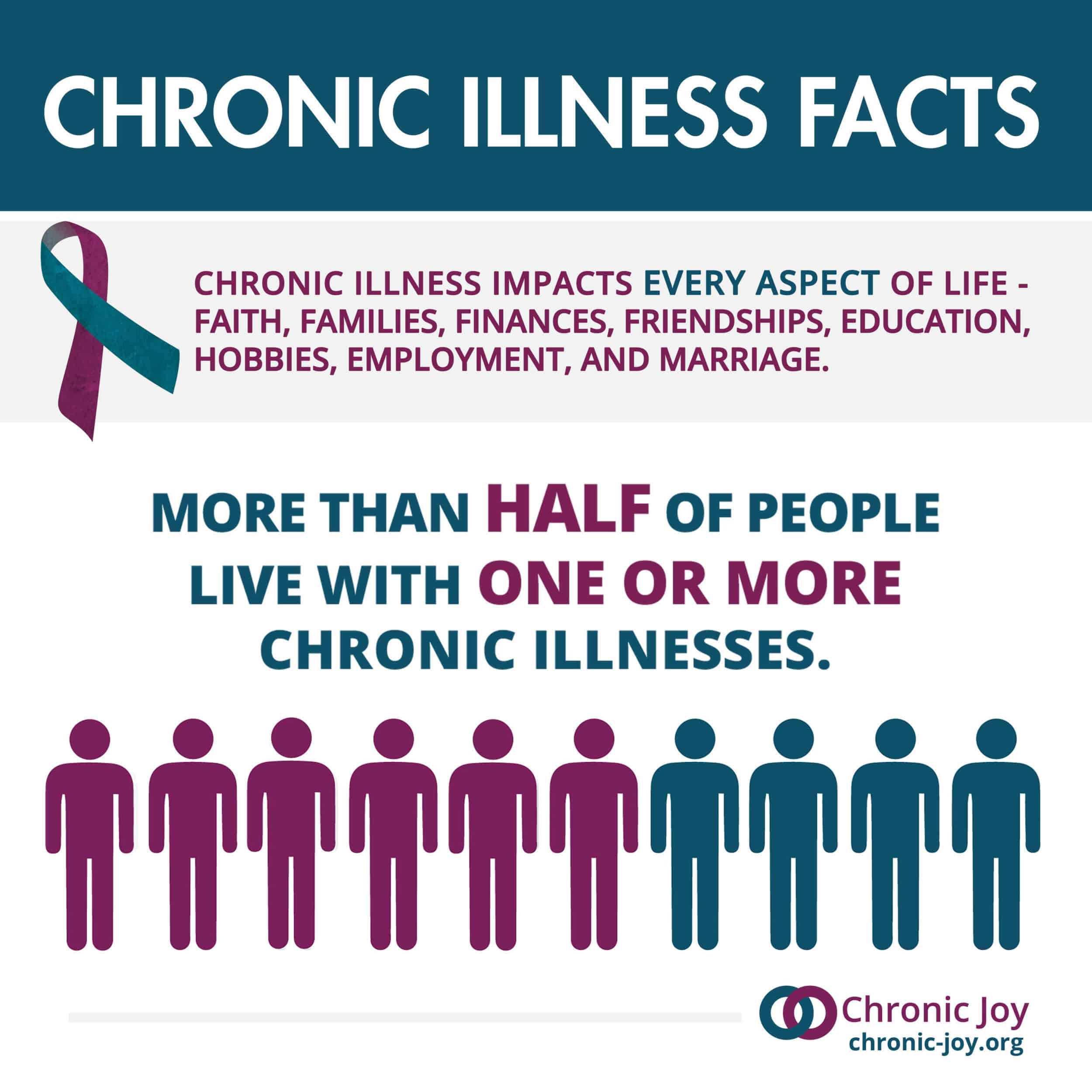 More than half of people live with chronic illness.