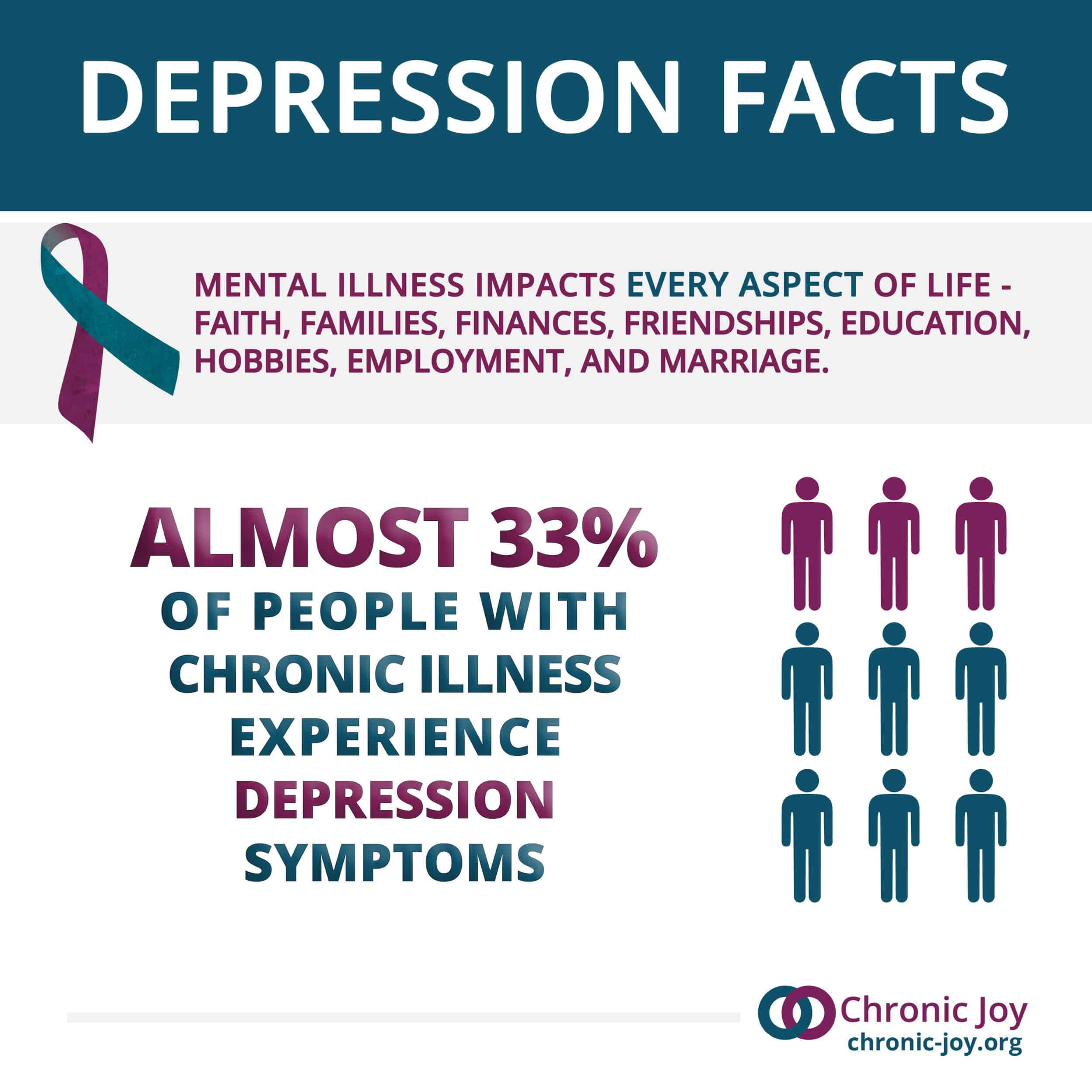 Almost 33% of people with chronic illness experience depression.