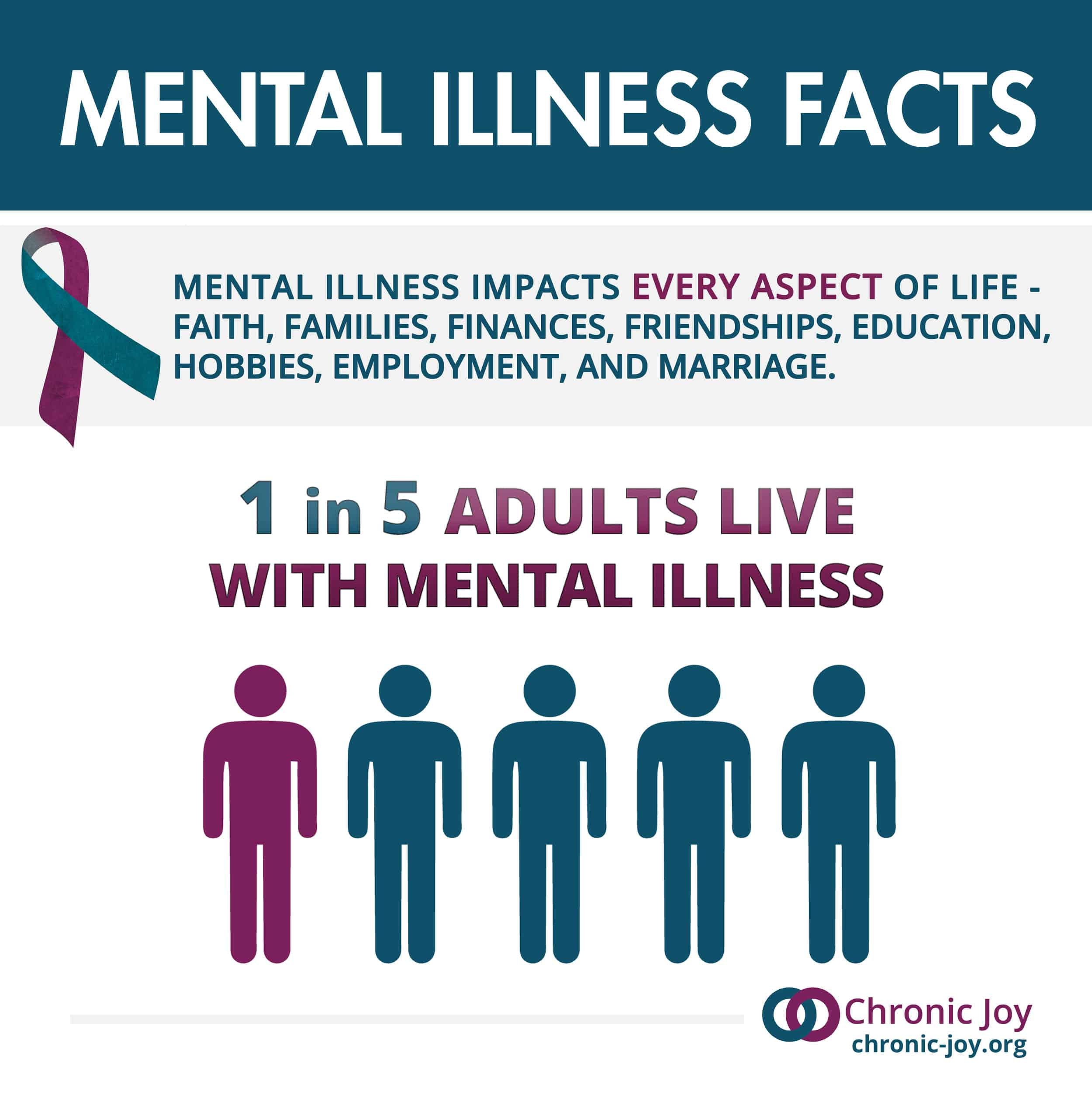 Mental Illness I in 5 Adults Experience Mental Illness