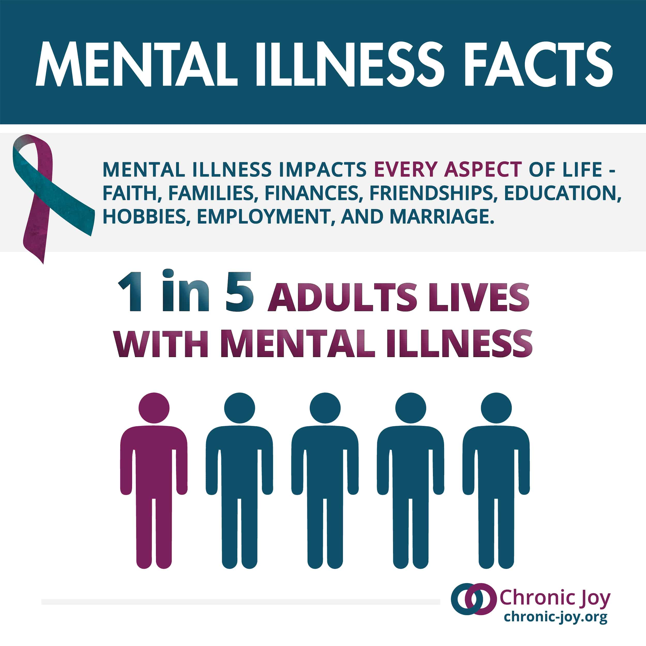 1 in 5 adults lives with chronic illness