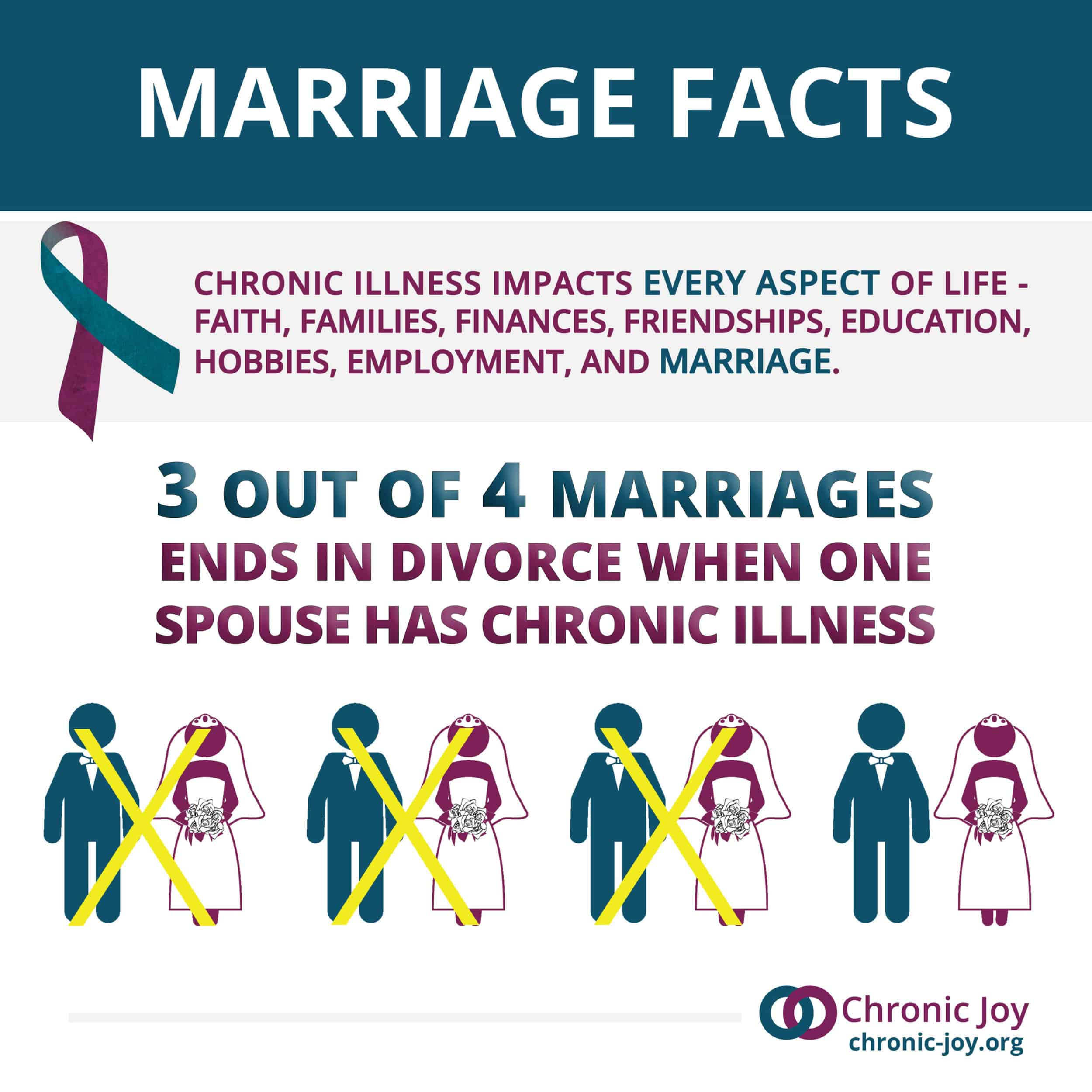 Marriage and Chronic Illness